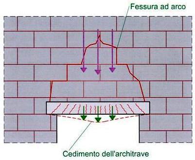 Arco In Muratura Calcolo.Monitoraggio E Controllo Fessure