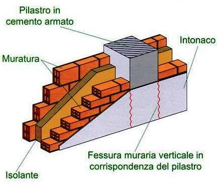 Monitoraggio e controllo fessure - Tracce su muri portanti ...