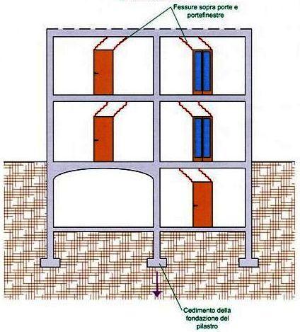 Monitoraggio e controllo fessure - Casa in muratura portante ...